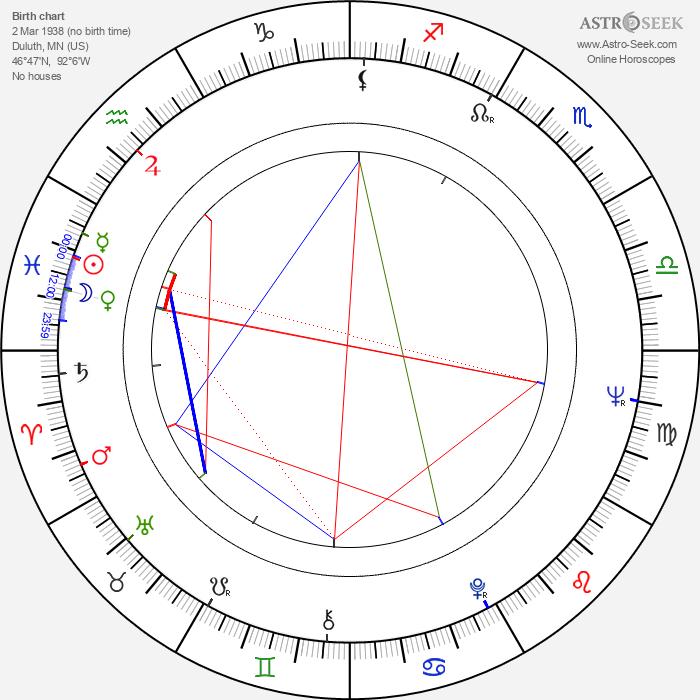 Arne Glimcher - Astrology Natal Birth Chart
