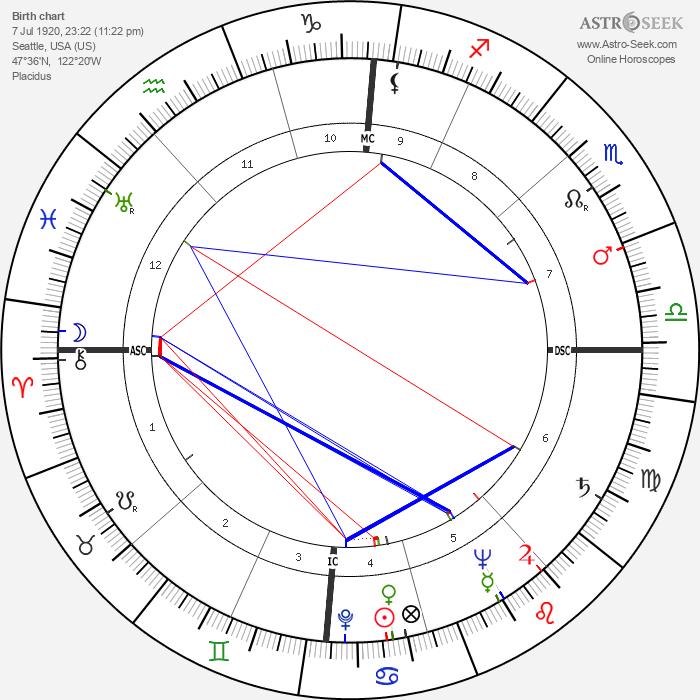 Arne Koefod Lein - Astrology Natal Birth Chart