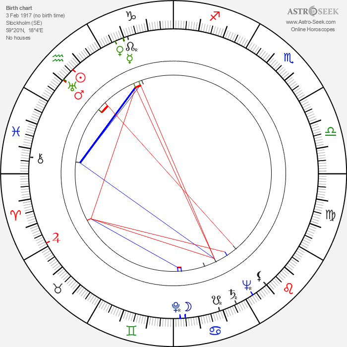 Arne Sucksdorff - Astrology Natal Birth Chart