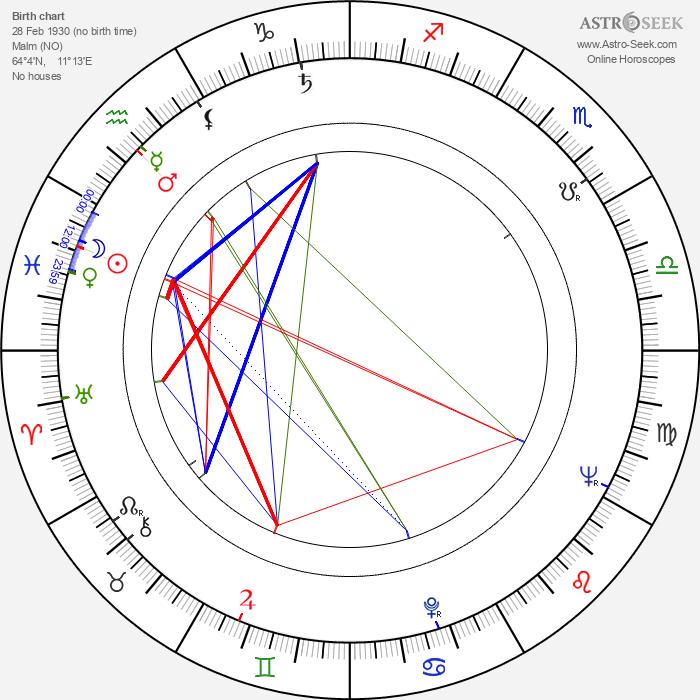 Arne Weise - Astrology Natal Birth Chart
