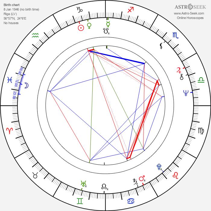 Arnis Līcītis - Astrology Natal Birth Chart