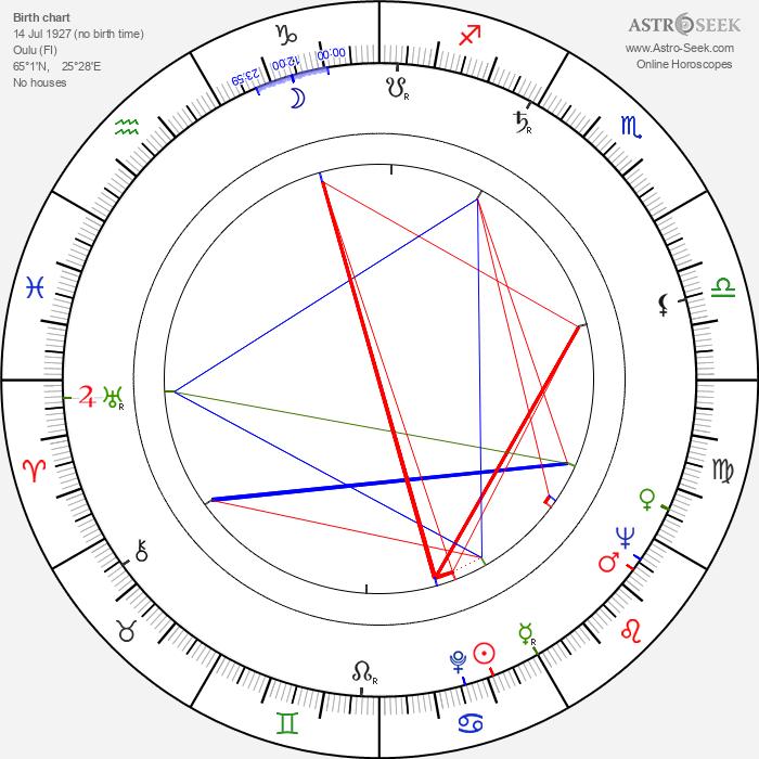 Arno Carlstedt - Astrology Natal Birth Chart