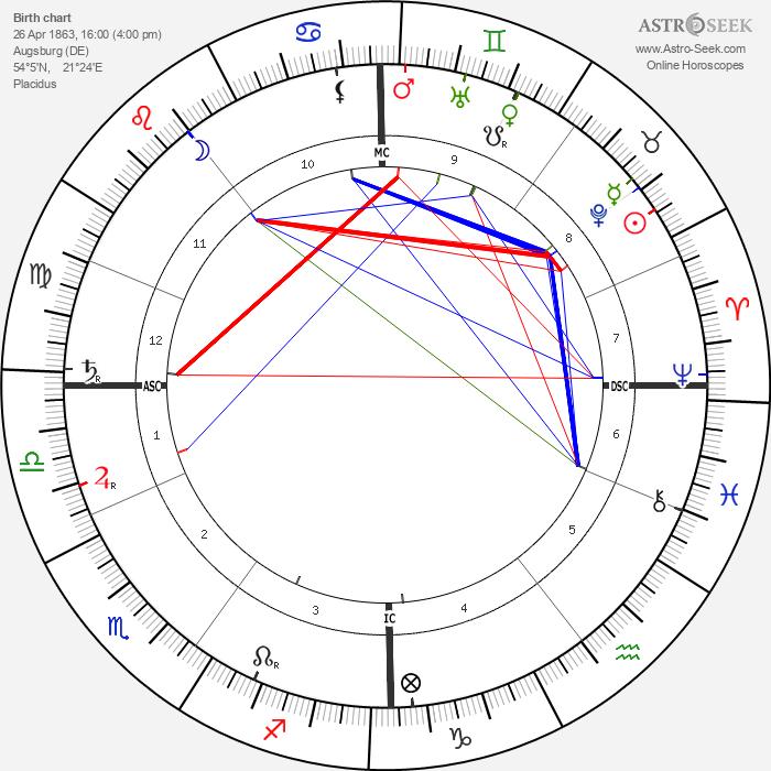 Arno Holz - Astrology Natal Birth Chart