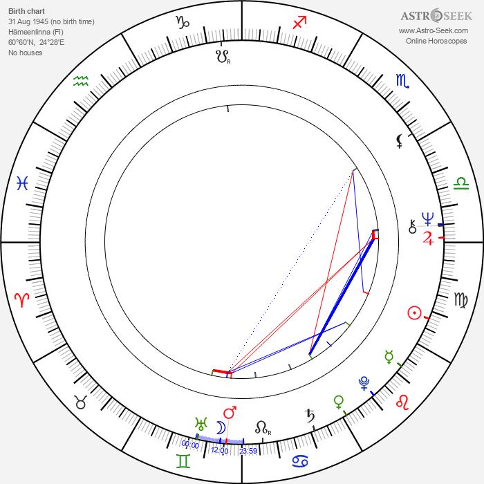 Arno Virtanen - Astrology Natal Birth Chart