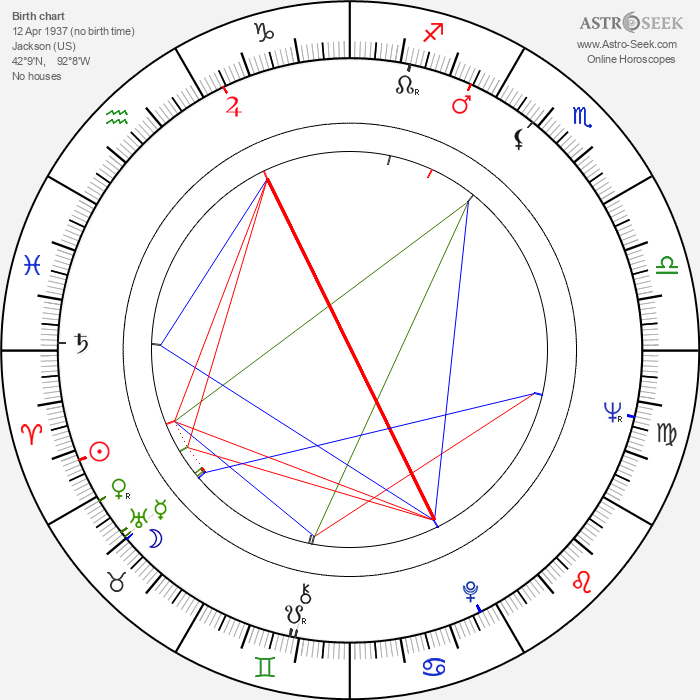 Arnold Friedman - Astrology Natal Birth Chart