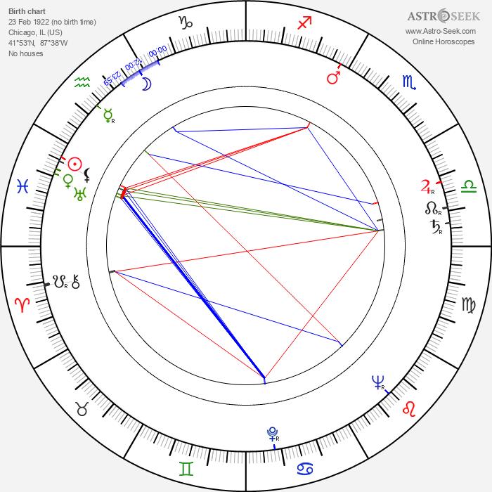 Arnold Laven - Astrology Natal Birth Chart