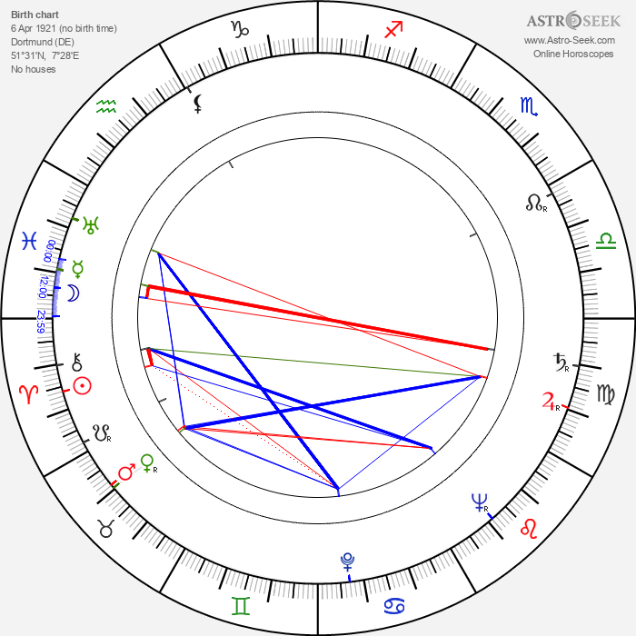 Arnold Marquis - Astrology Natal Birth Chart