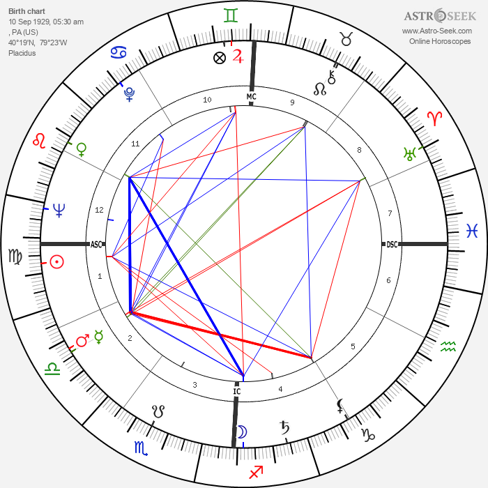 Arnold Palmer - Astrology Natal Birth Chart