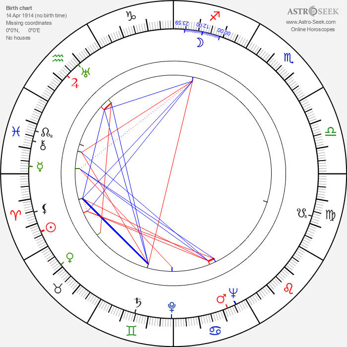 Arnold Perl - Astrology Natal Birth Chart
