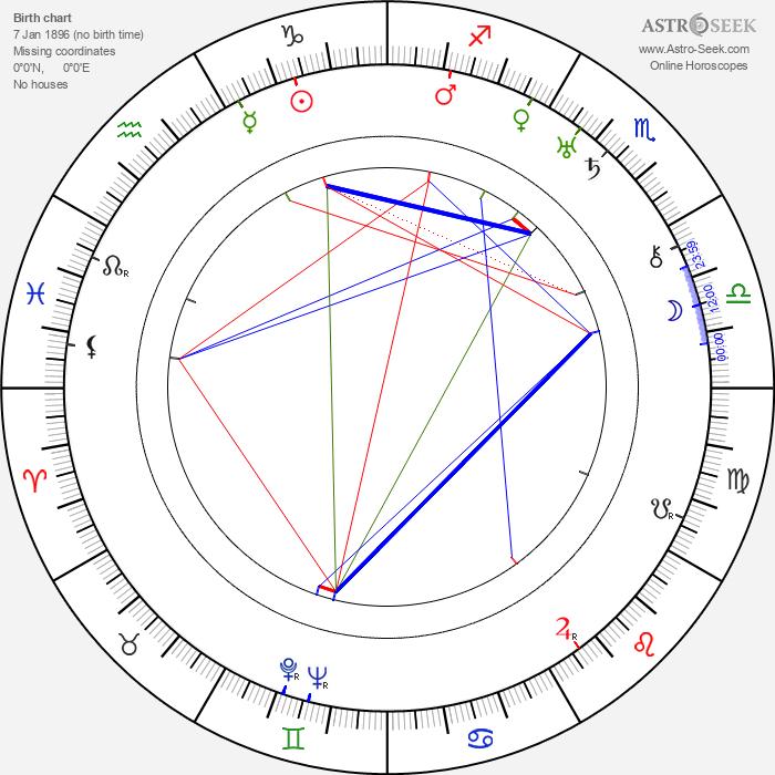 Arnold Ridley - Astrology Natal Birth Chart
