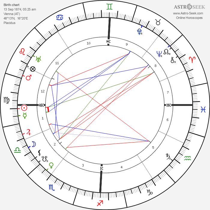 Arnold Schoenberg - Astrology Natal Birth Chart