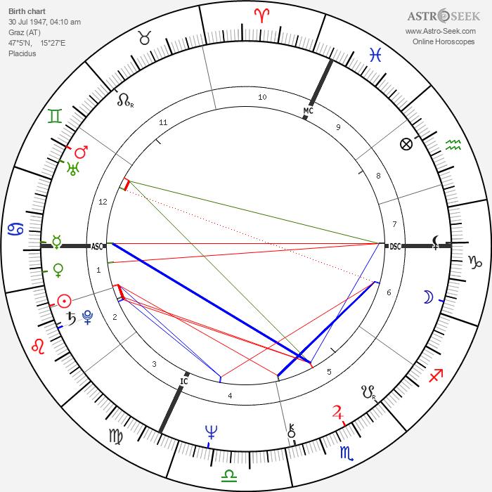 Arnold Schwarzenegger - Astrology Natal Birth Chart