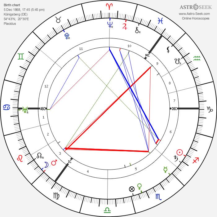 Arnold Sommerfeld - Astrology Natal Birth Chart