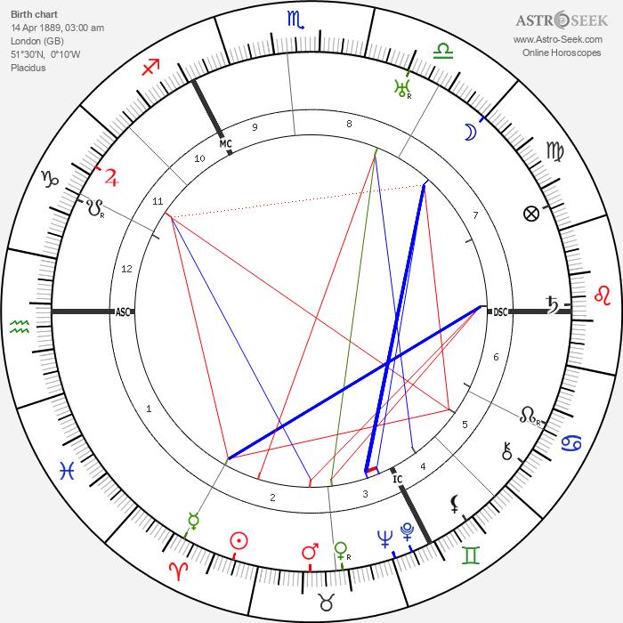 Arnold Toynbee - Astrology Natal Birth Chart