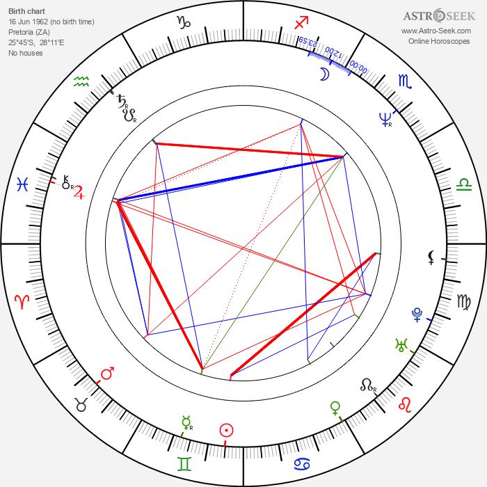 Arnold Vosloo - Astrology Natal Birth Chart