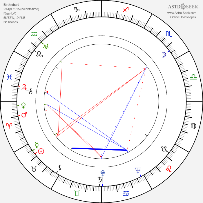 Arnolds Burovs - Astrology Natal Birth Chart