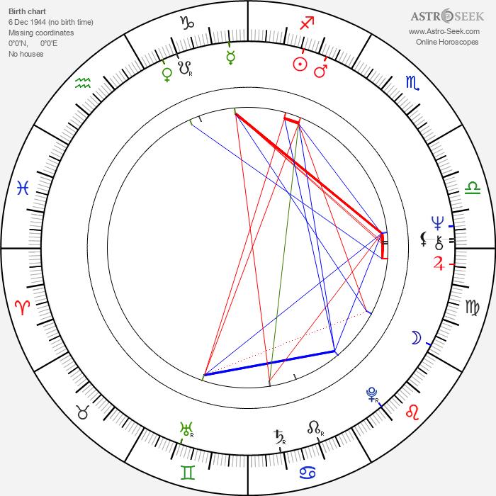 Arnon Milchan - Astrology Natal Birth Chart