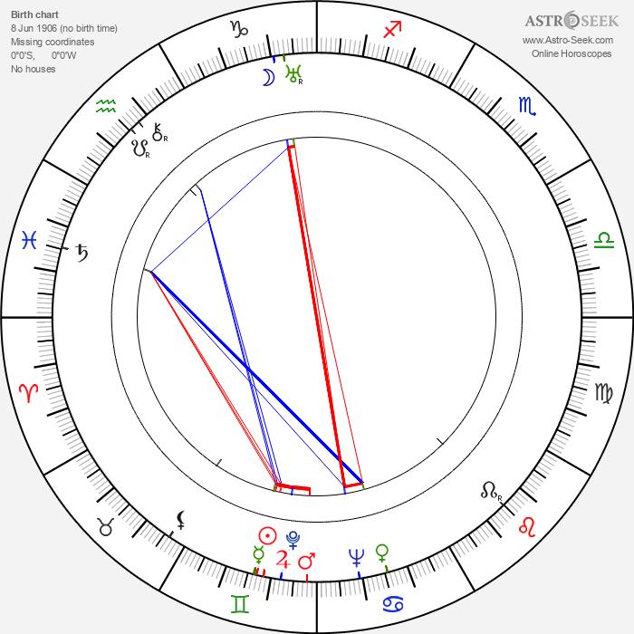 Arnošt Faltýnek - Astrology Natal Birth Chart