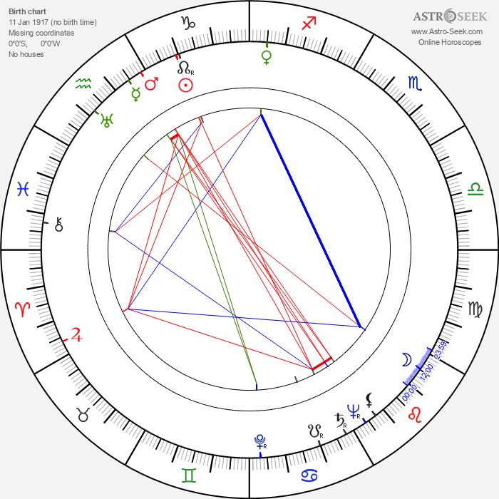 Arnošt Garlatty - Astrology Natal Birth Chart