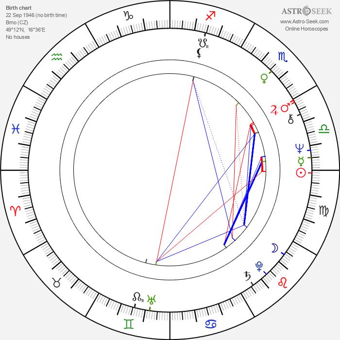 Arnošt Goldflam - Astrology Natal Birth Chart