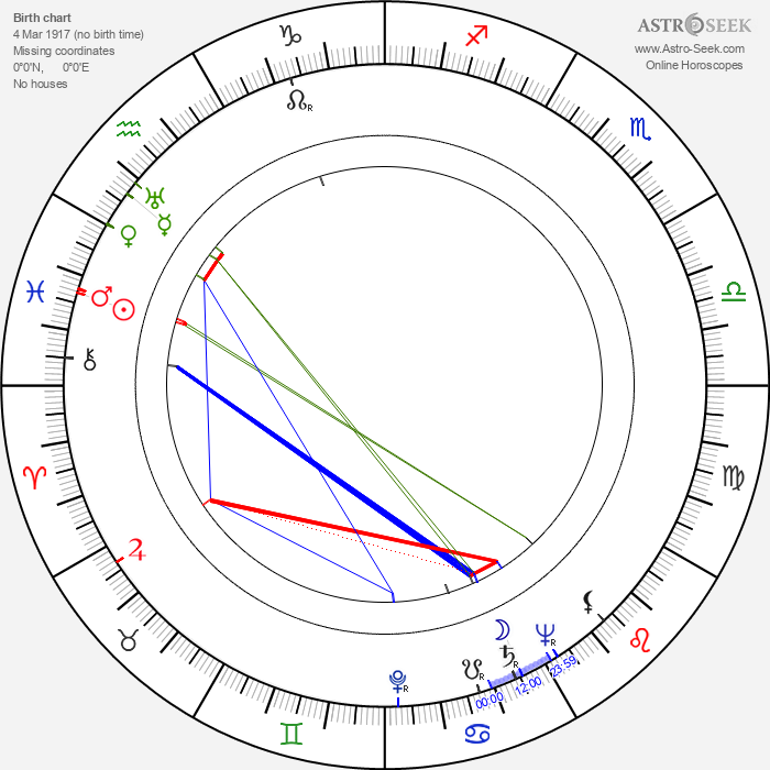 Arnošt Kavka - Astrology Natal Birth Chart