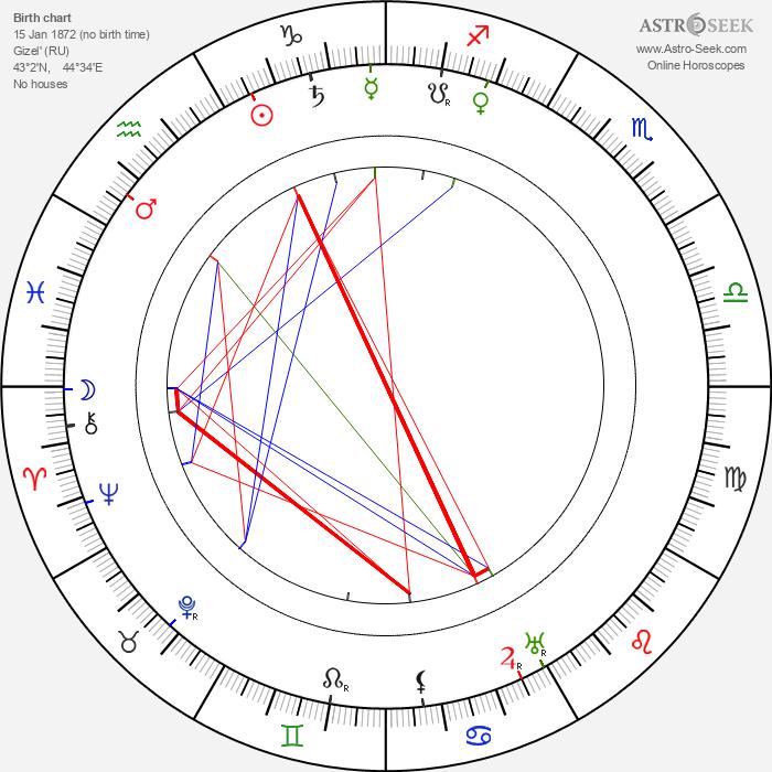 Arsen Kotsoyev - Astrology Natal Birth Chart