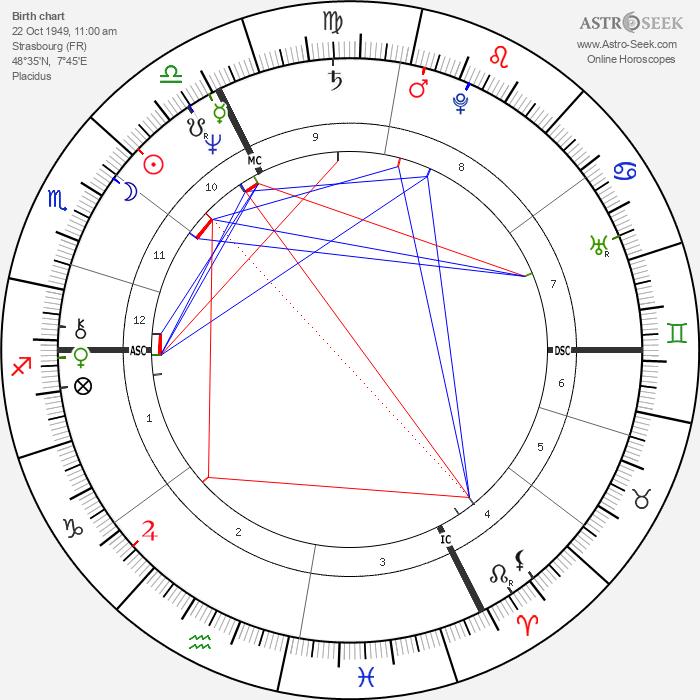 Arsène Wenger - Astrology Natal Birth Chart