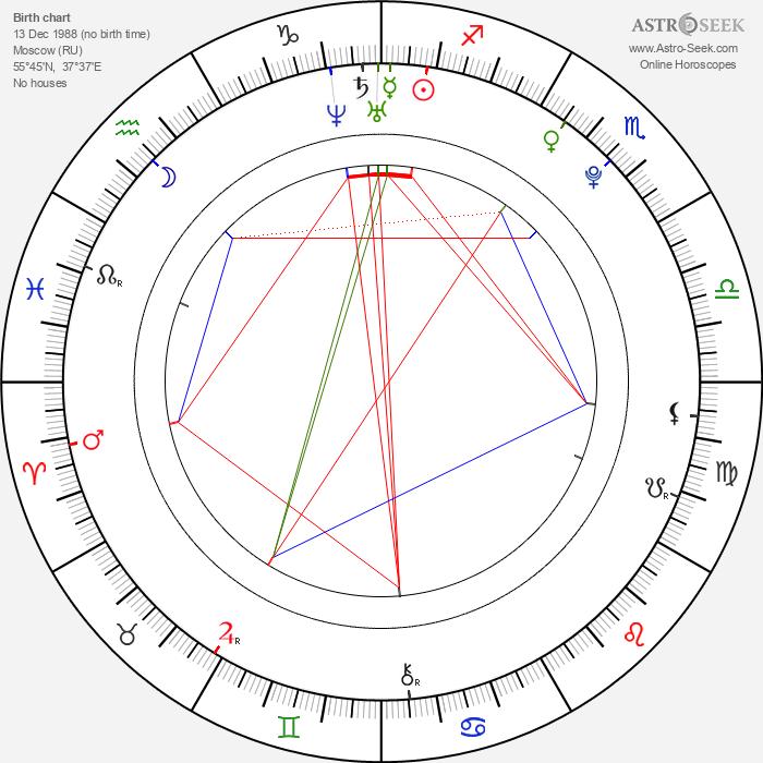 Arseny Borodin - Astrology Natal Birth Chart