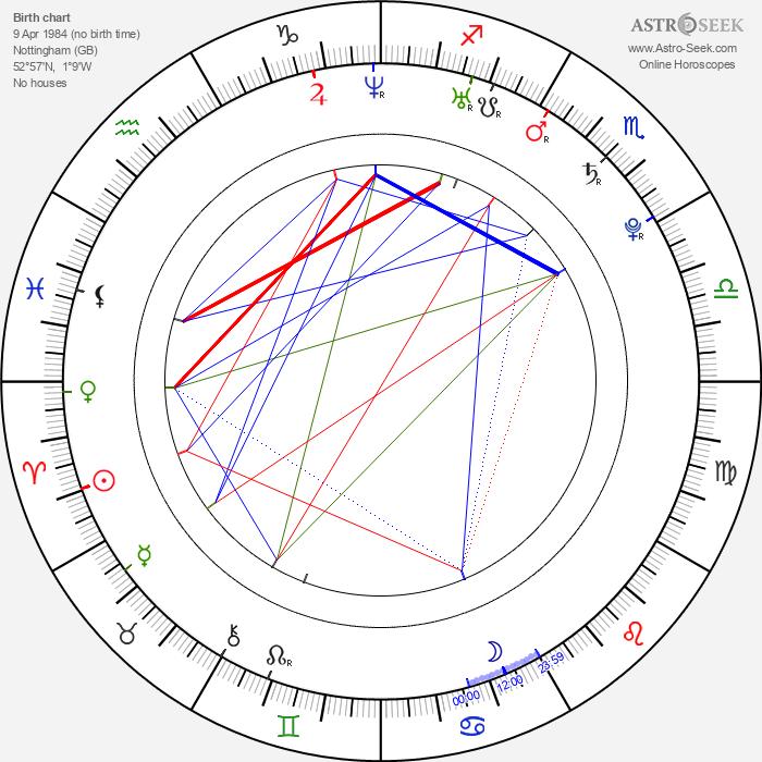 Arsher Ali - Astrology Natal Birth Chart