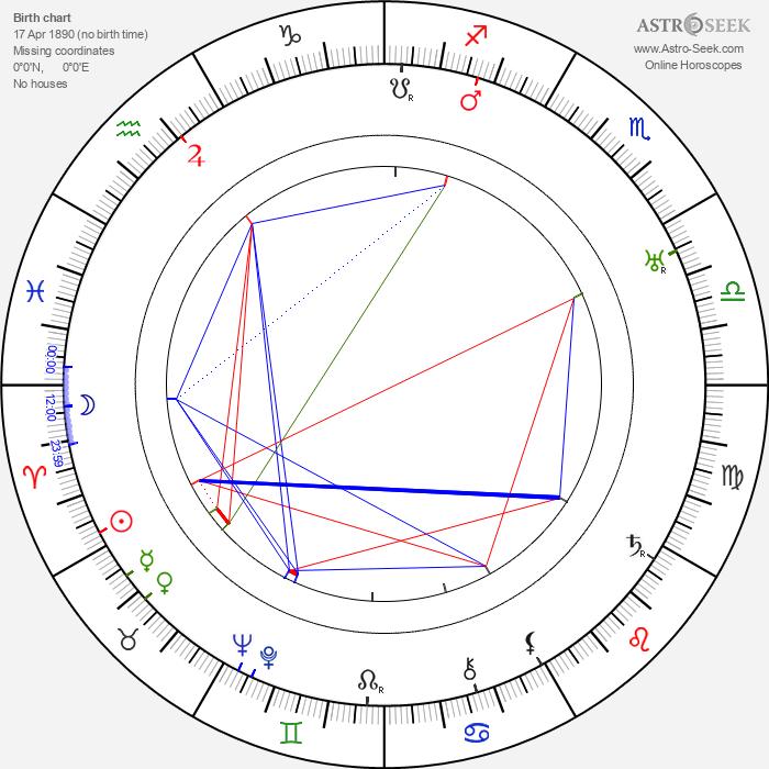 Art Acord - Astrology Natal Birth Chart