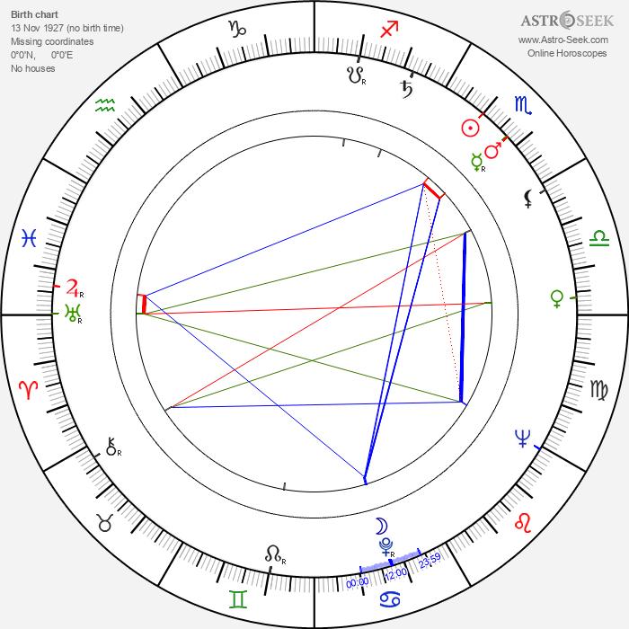 Art Aragon - Astrology Natal Birth Chart