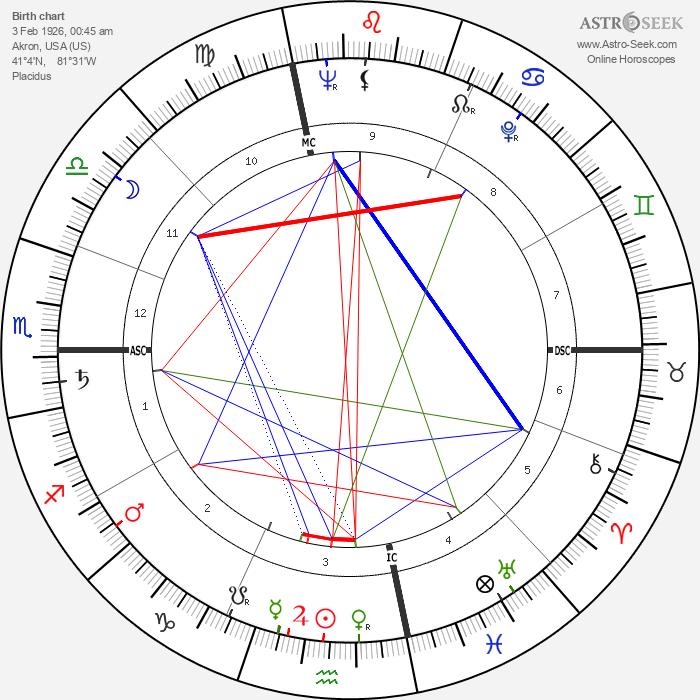 Art Arfons - Astrology Natal Birth Chart
