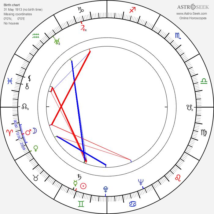 Art Davis - Astrology Natal Birth Chart