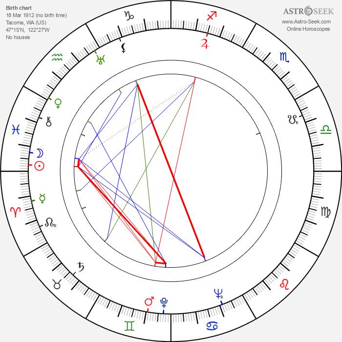 Art Gilmore - Astrology Natal Birth Chart