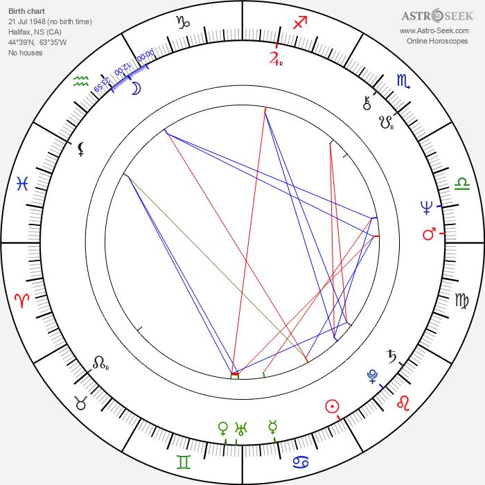 Art Hindle - Astrology Natal Birth Chart