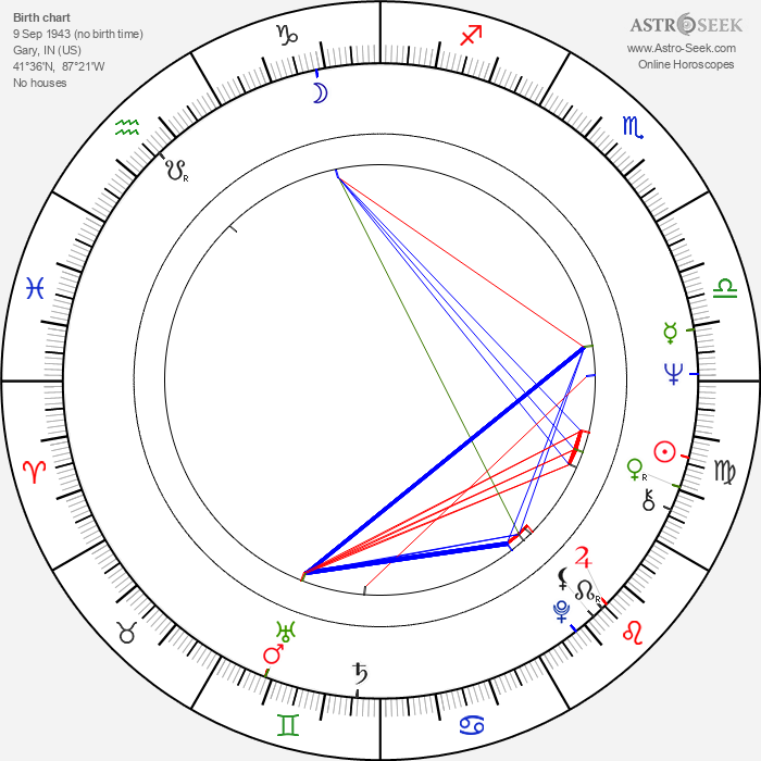 Art LaFleur - Astrology Natal Birth Chart