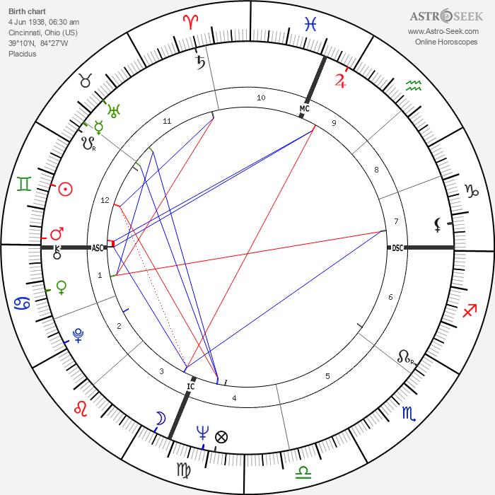 Art Mahaffey - Astrology Natal Birth Chart