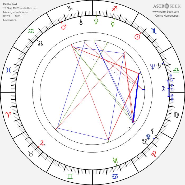 Art Malik - Astrology Natal Birth Chart
