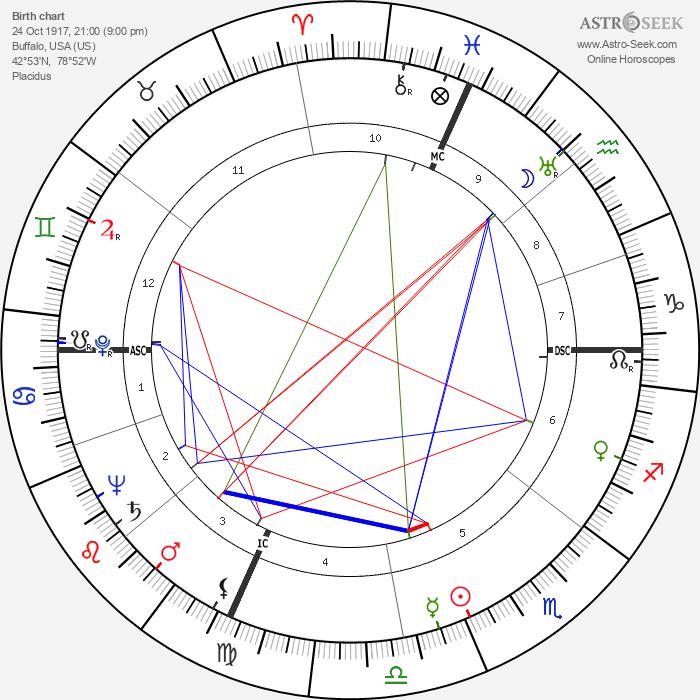 Art Myers - Astrology Natal Birth Chart