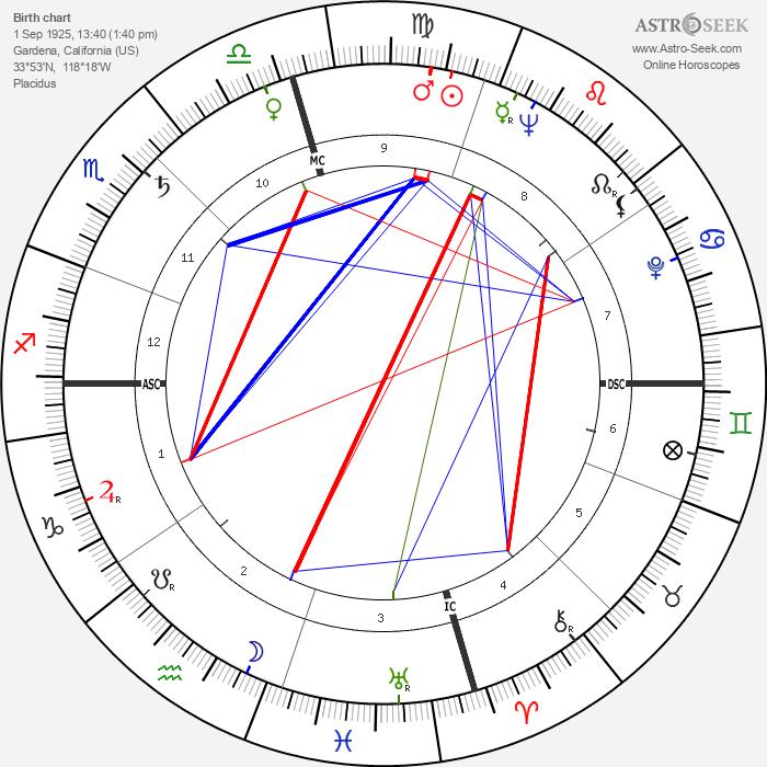 Art Pepper - Astrology Natal Birth Chart