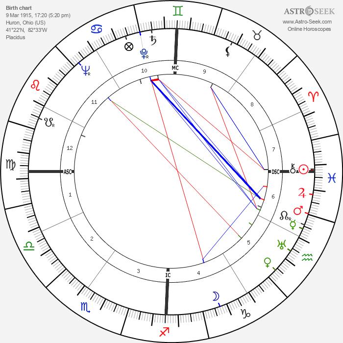 Art Rebel - Astrology Natal Birth Chart