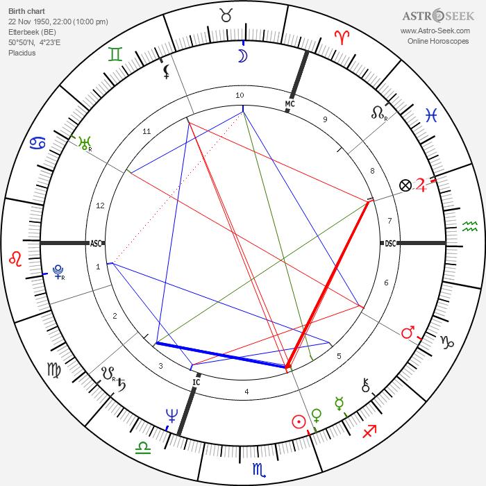 Art Sullivan - Astrology Natal Birth Chart