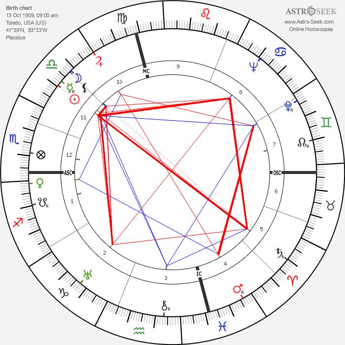 Art Tatum - Astrology Natal Birth Chart