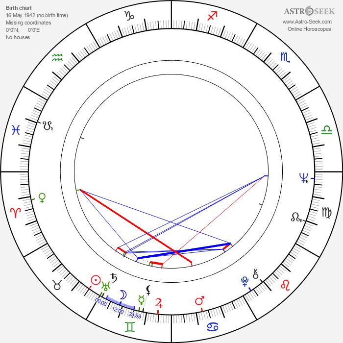 Arthur Abelson - Astrology Natal Birth Chart