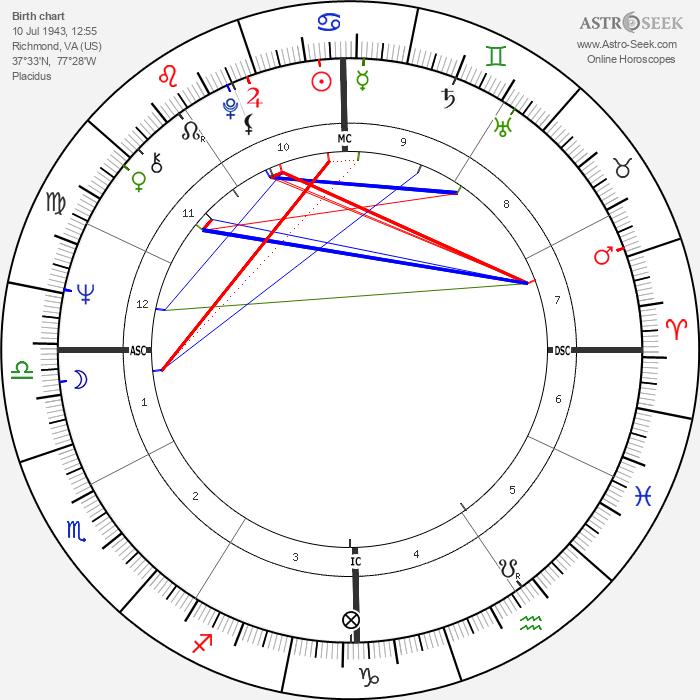 Arthur Ashe - Astrology Natal Birth Chart
