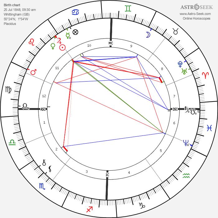 Arthur Balfour - Astrology Natal Birth Chart