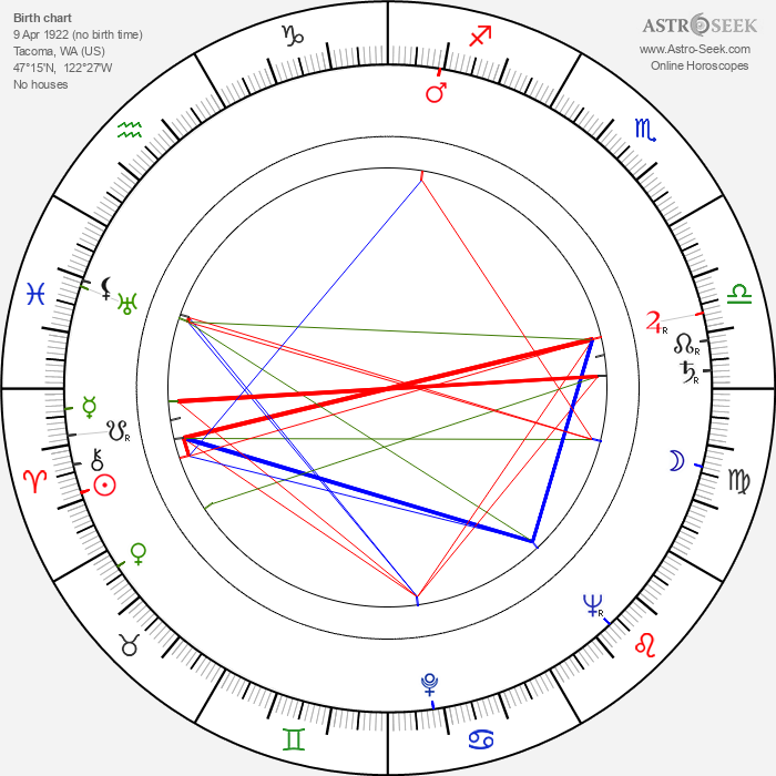 Arthur Batanides - Astrology Natal Birth Chart