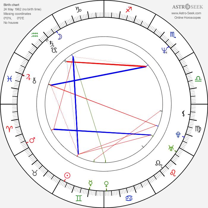 Arthur Berkut - Astrology Natal Birth Chart