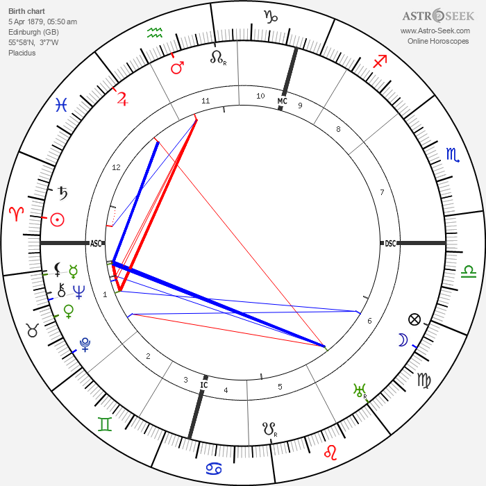 Arthur Berriedale Keith - Astrology Natal Birth Chart