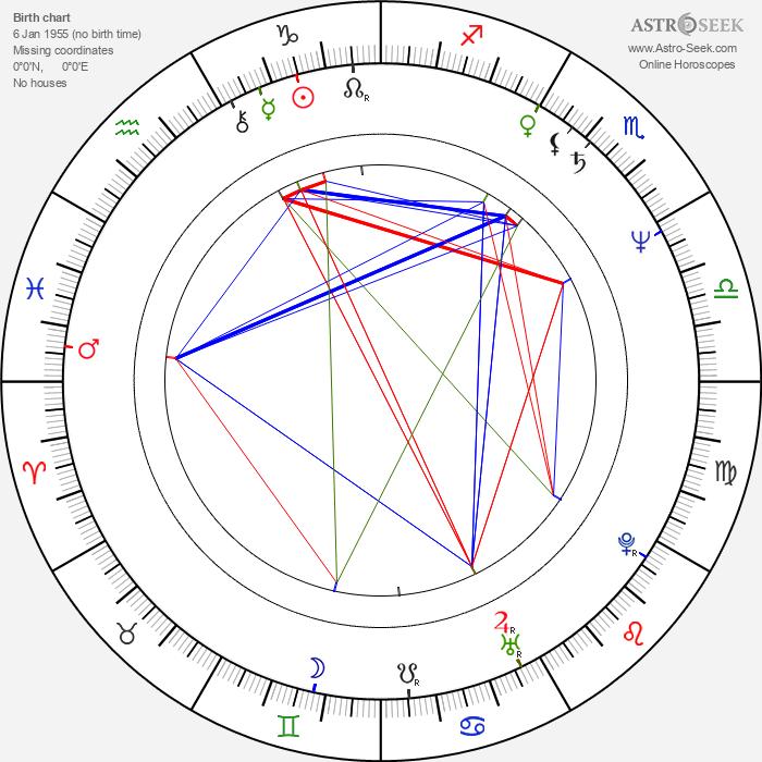 Arthur Bostrom - Astrology Natal Birth Chart